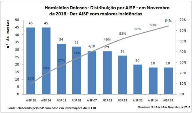 Queimados continua liderando ranking de homicídios dolosos na Região