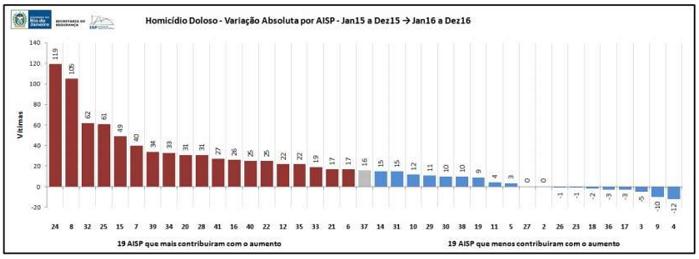 Queimados lidera o ranking de homicídios dolosos do estado em dezembro de 2016