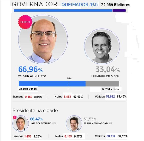 Witzel e Bolsonaro venceram de lavada nas urnas de Queimados no 2º turno
